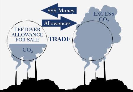 graphic explaining cap-and-trade