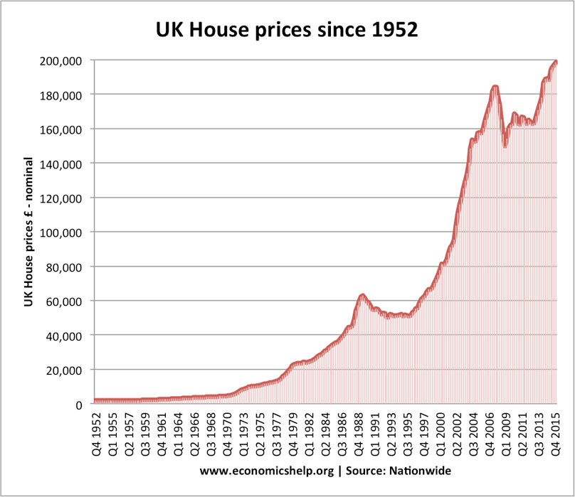 Graph showing the exponential rise of housing prices in the UK